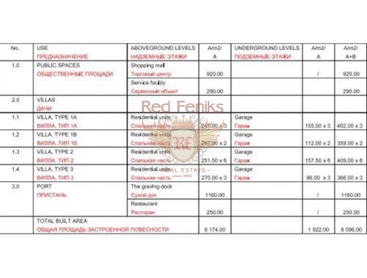 Tivat'da Projesi Hazır Arsa, Montenegro da satılık arsa, Montenegro da satılık imar arsası